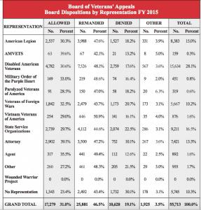 BVA Appeal Win Lose Percentages 2015