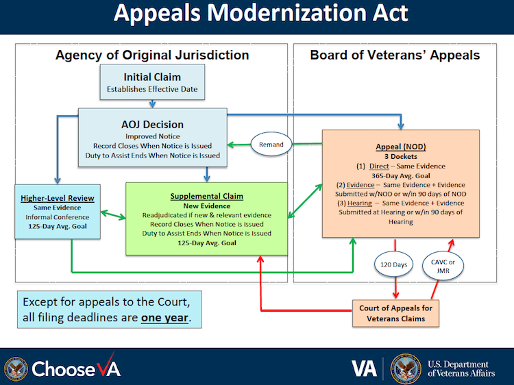 VA Modernized Appeals Hamster Wheel Duty to Assist