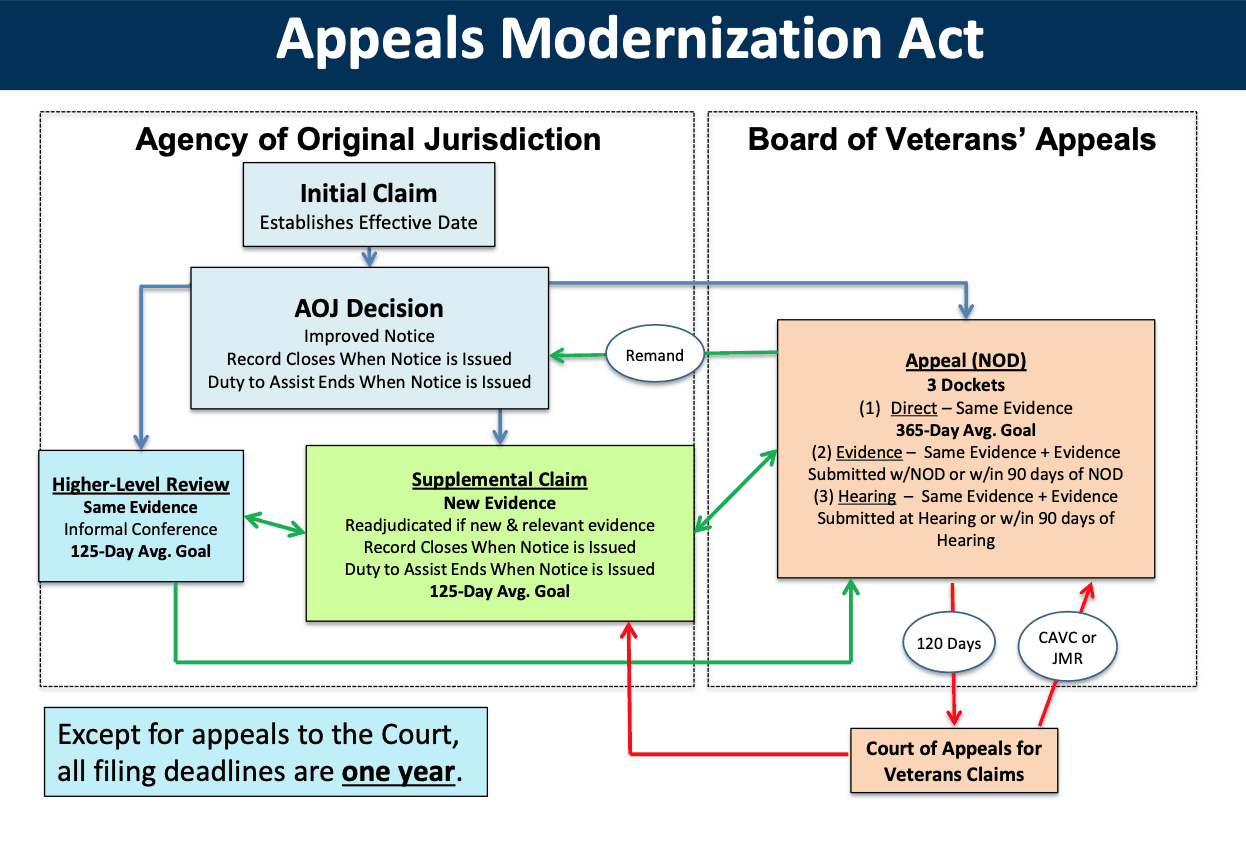 AMA VA Modernized Appeals Process
